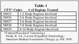Osteopathic Manipulative Treatment: Correctly Coding for ...