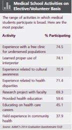 Source: The Official Guide to Medical School Admissions, AAMC 2015